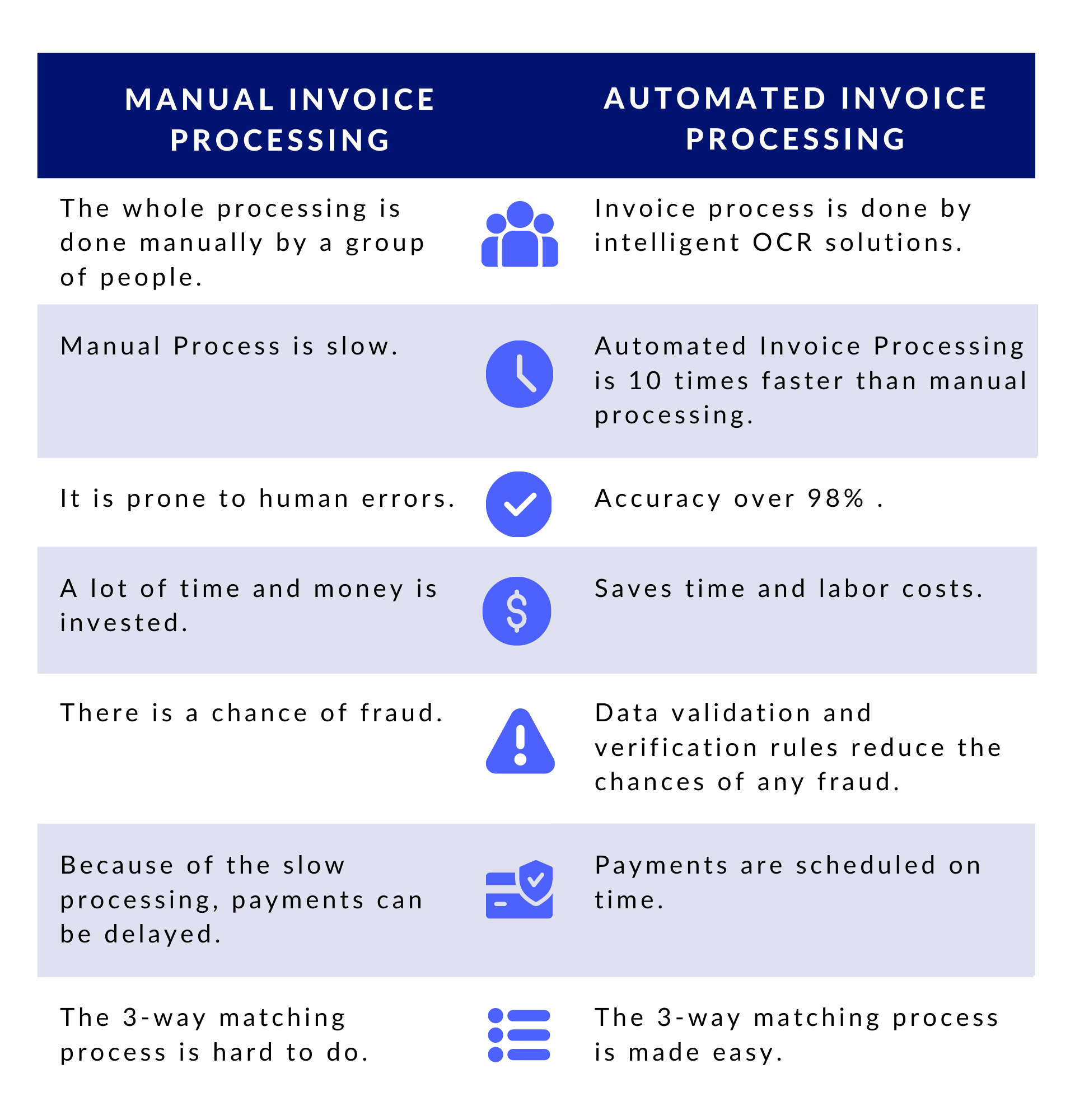 Manual vs Automated Invoice Processing