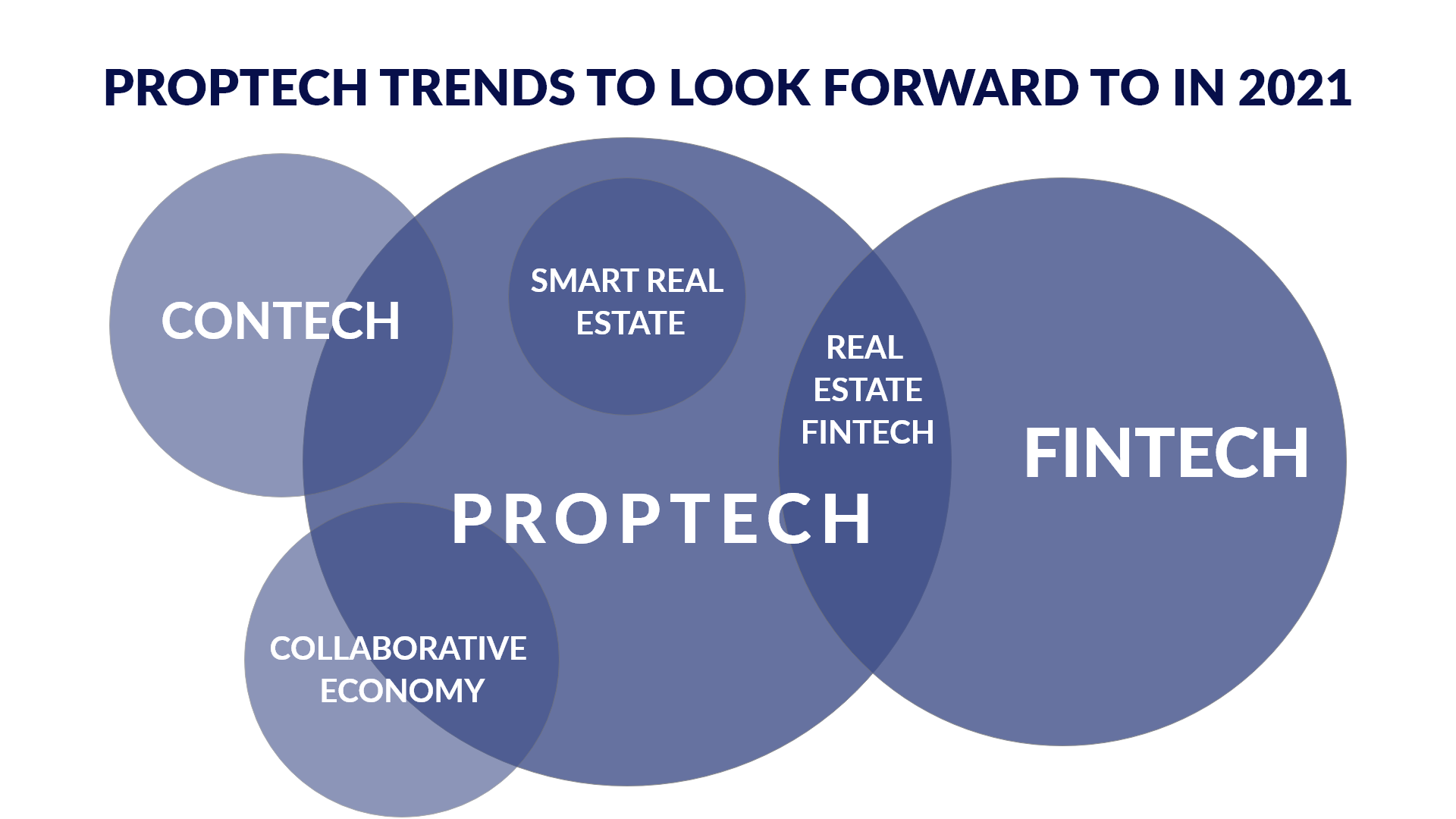 PropTech Industry - Emerging Trends and Technologies in 2021