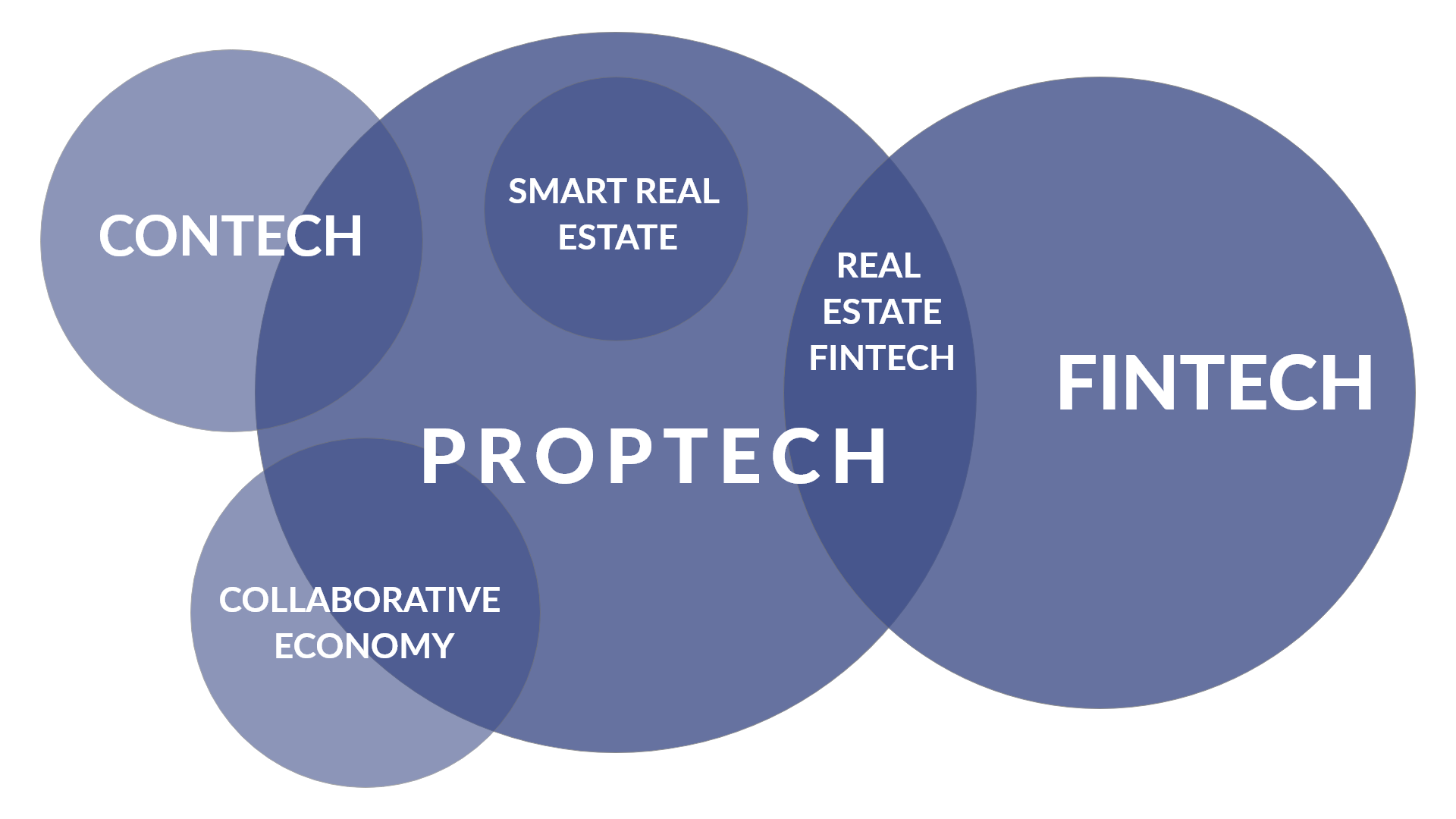 proptech trends 2021