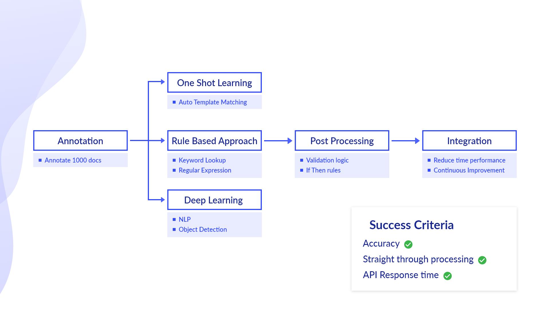 Multiple learning mechanism