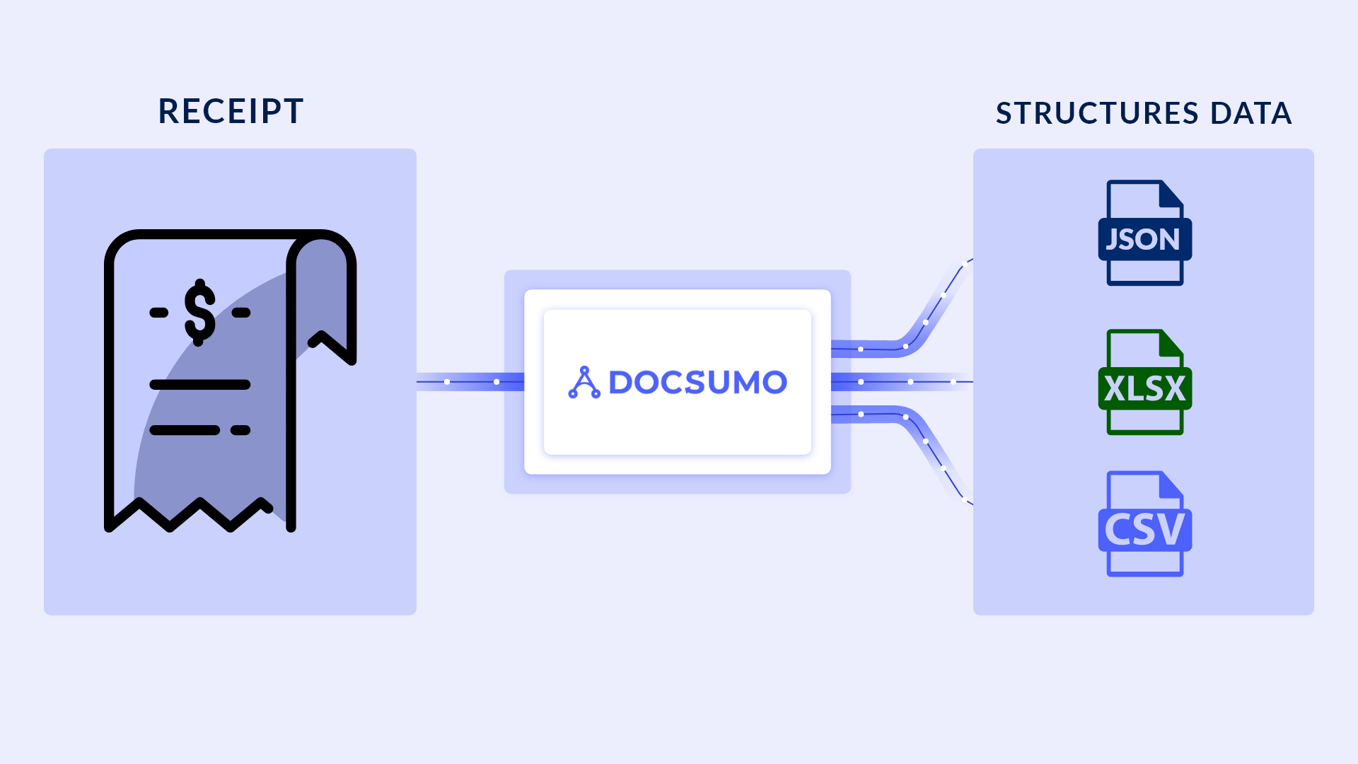 How to Automatically Capture and Process Data from Receipts