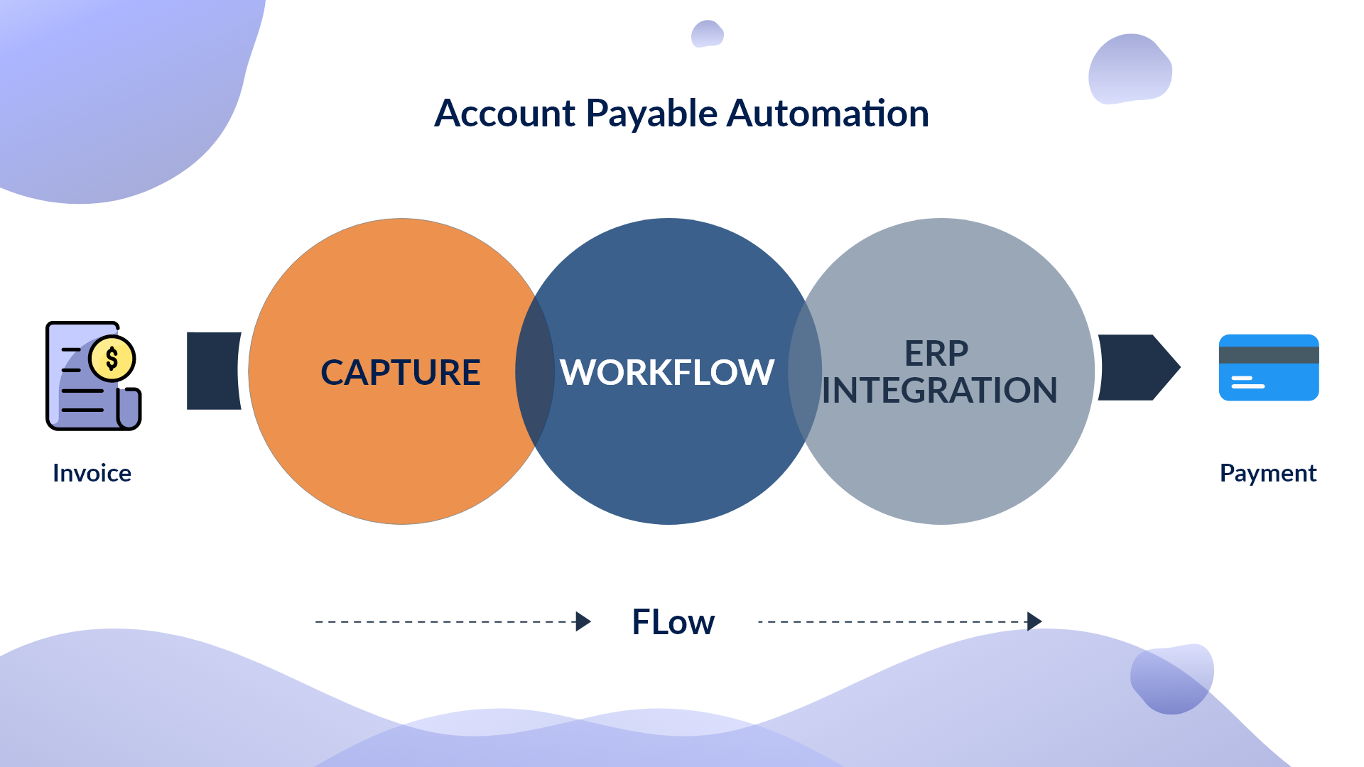 Detailed Guide on Accounts Payable Workflow Automation