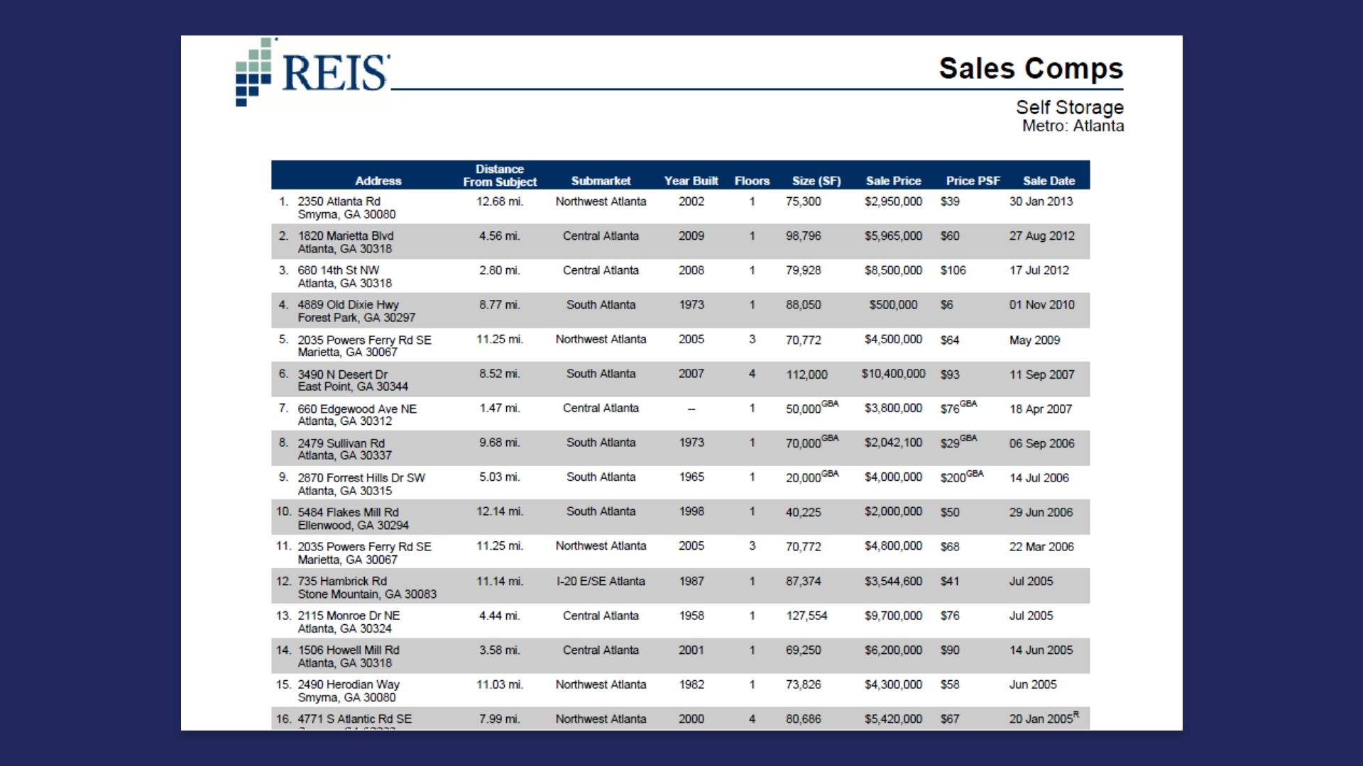 Commercial Real Estate Sales Comp Sample