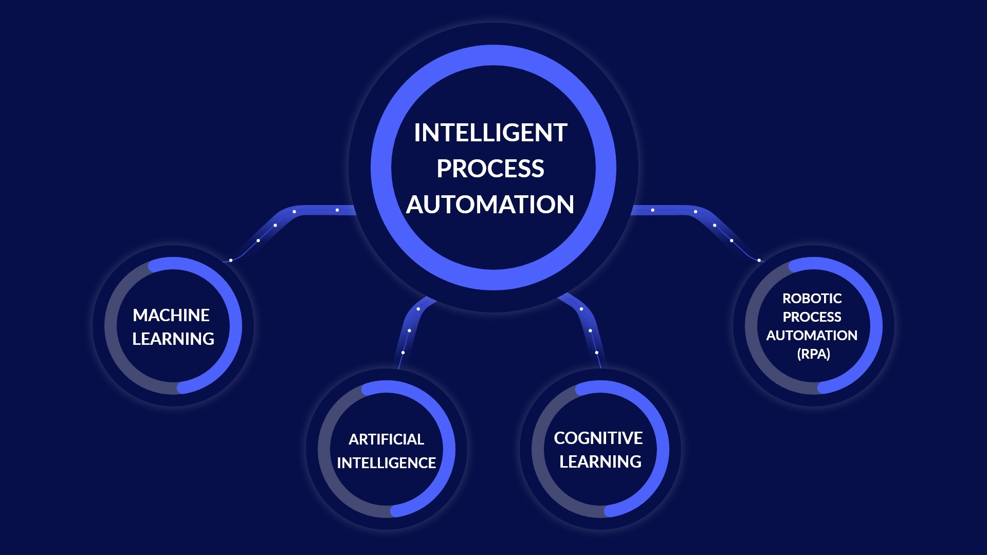 Intelligent Process Automation – Overview and How It Helps Businesses