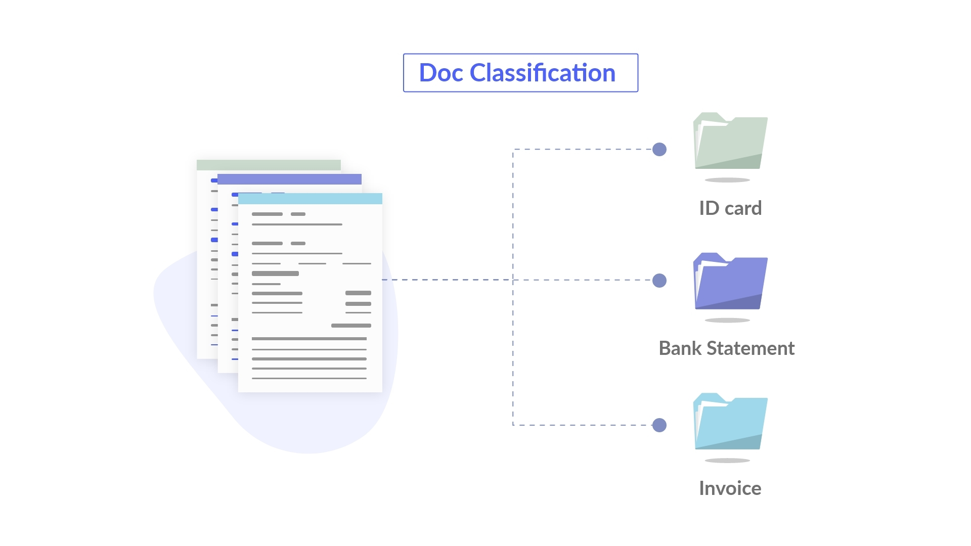 How does Auto-document Classification feature work in an Automated Data Extraction Solution?
