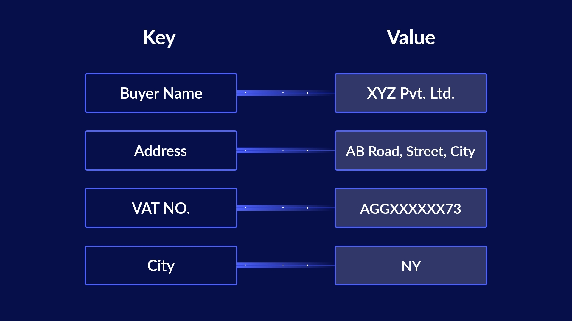 An Introduction to Key-Value Pair Extraction and Automation