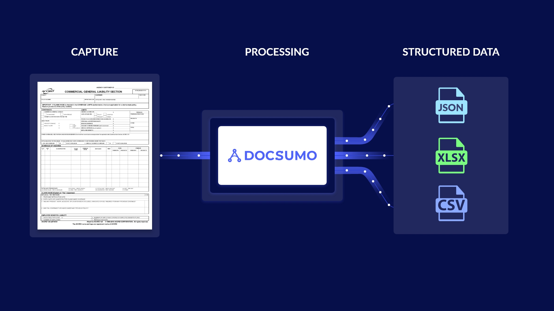 Acord Form Processing: All You Need to Know