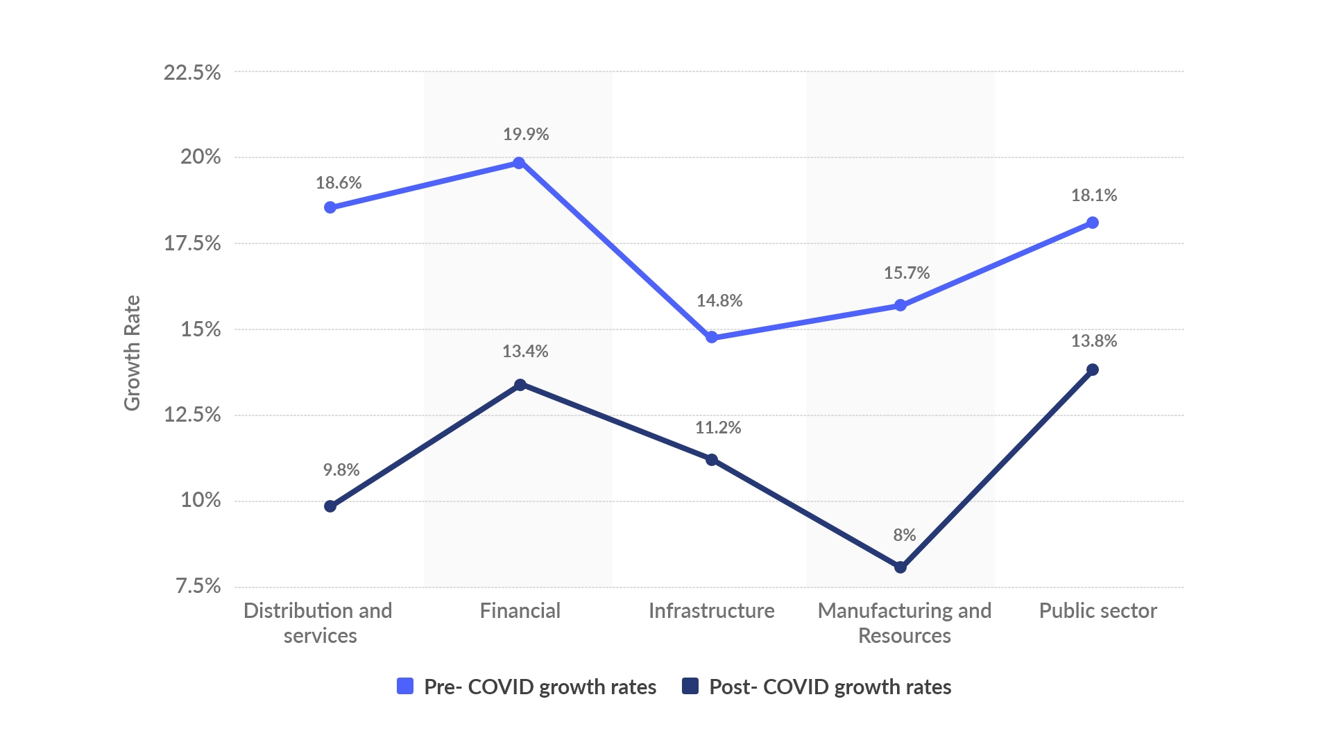 pre and post covid digiization growth chart