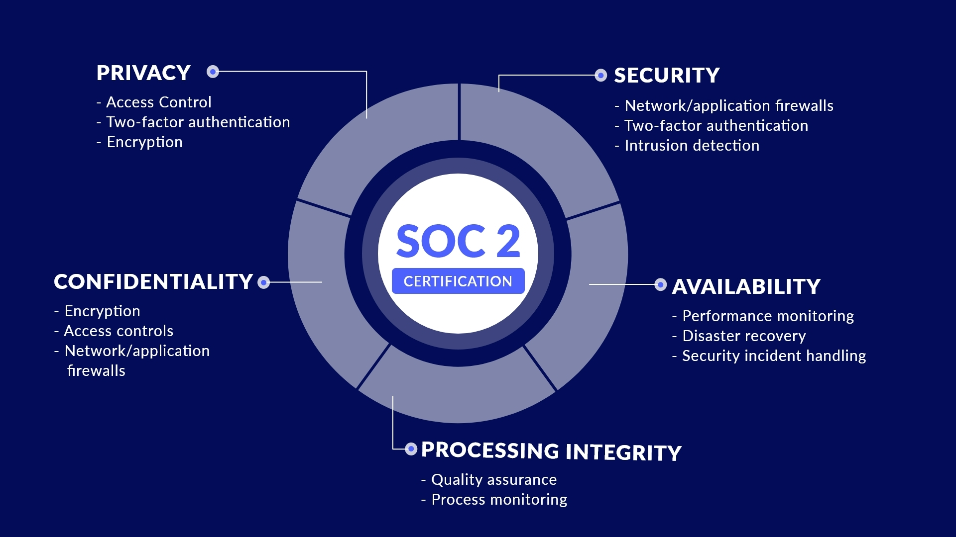 Update: Docsumo gets SOC-2 certified - Here's what you need to know!