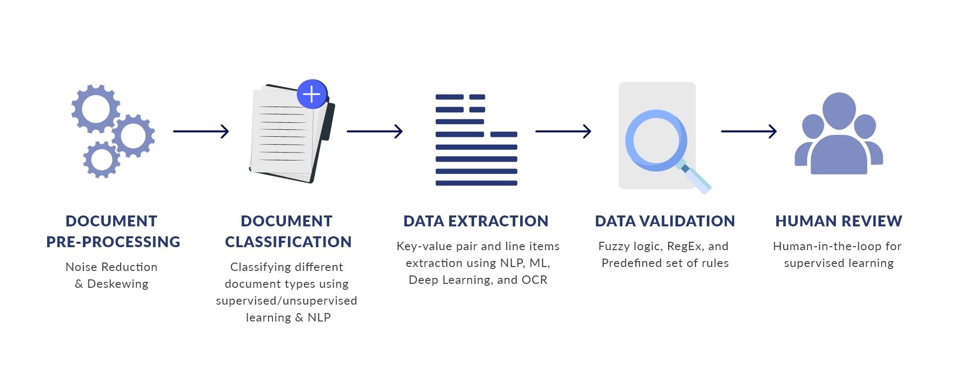 IDP workflow steps