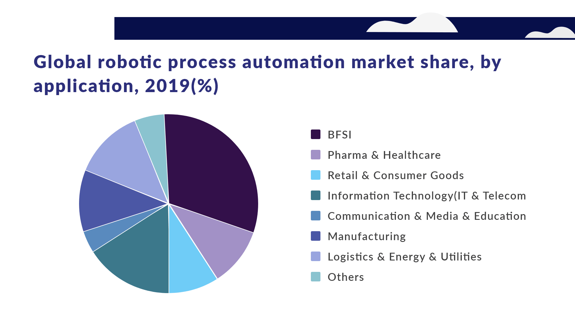 RPA Market Share by different industries