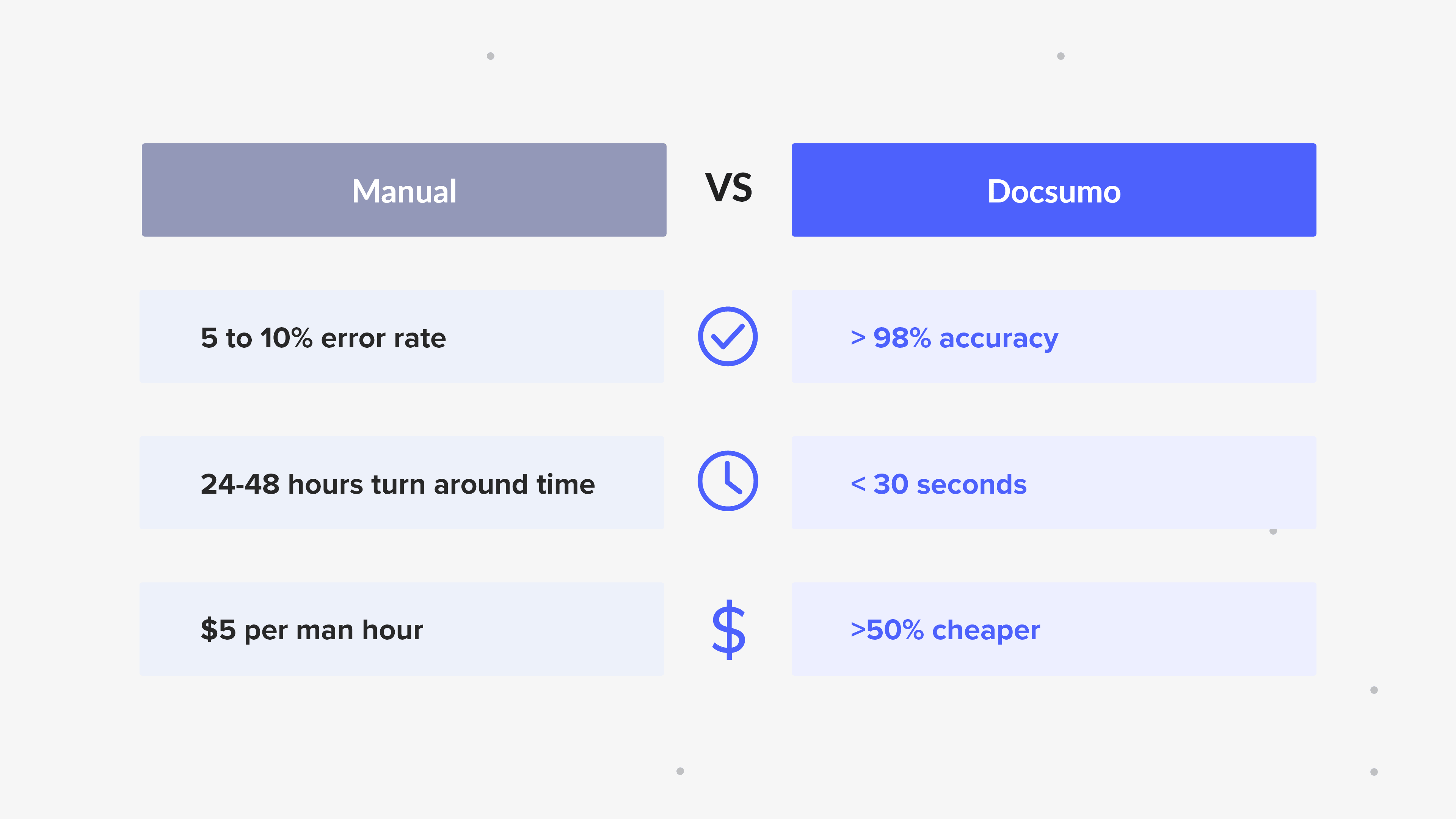 Manual vs Automated Data Capture