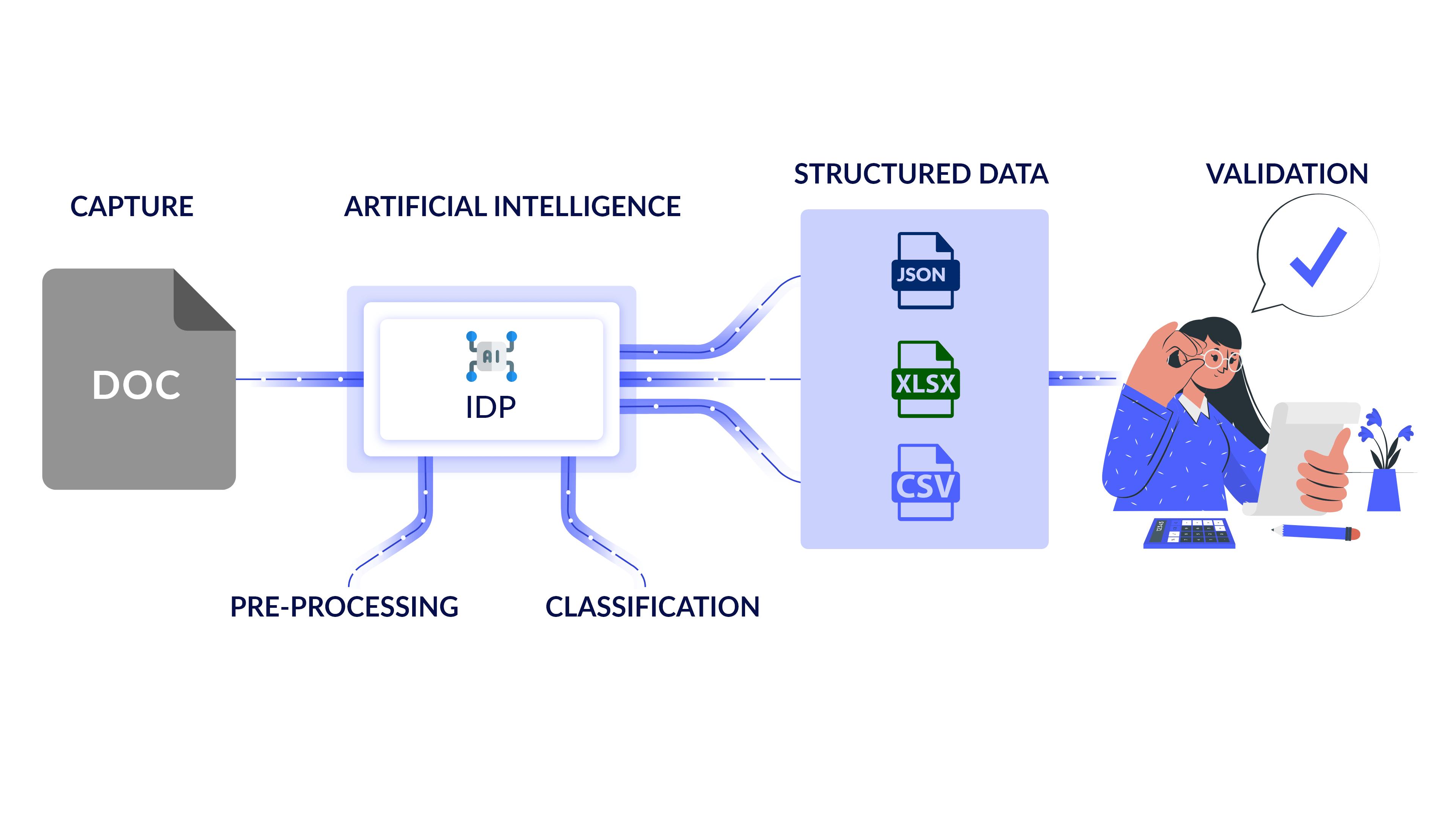 IDP Procedure
