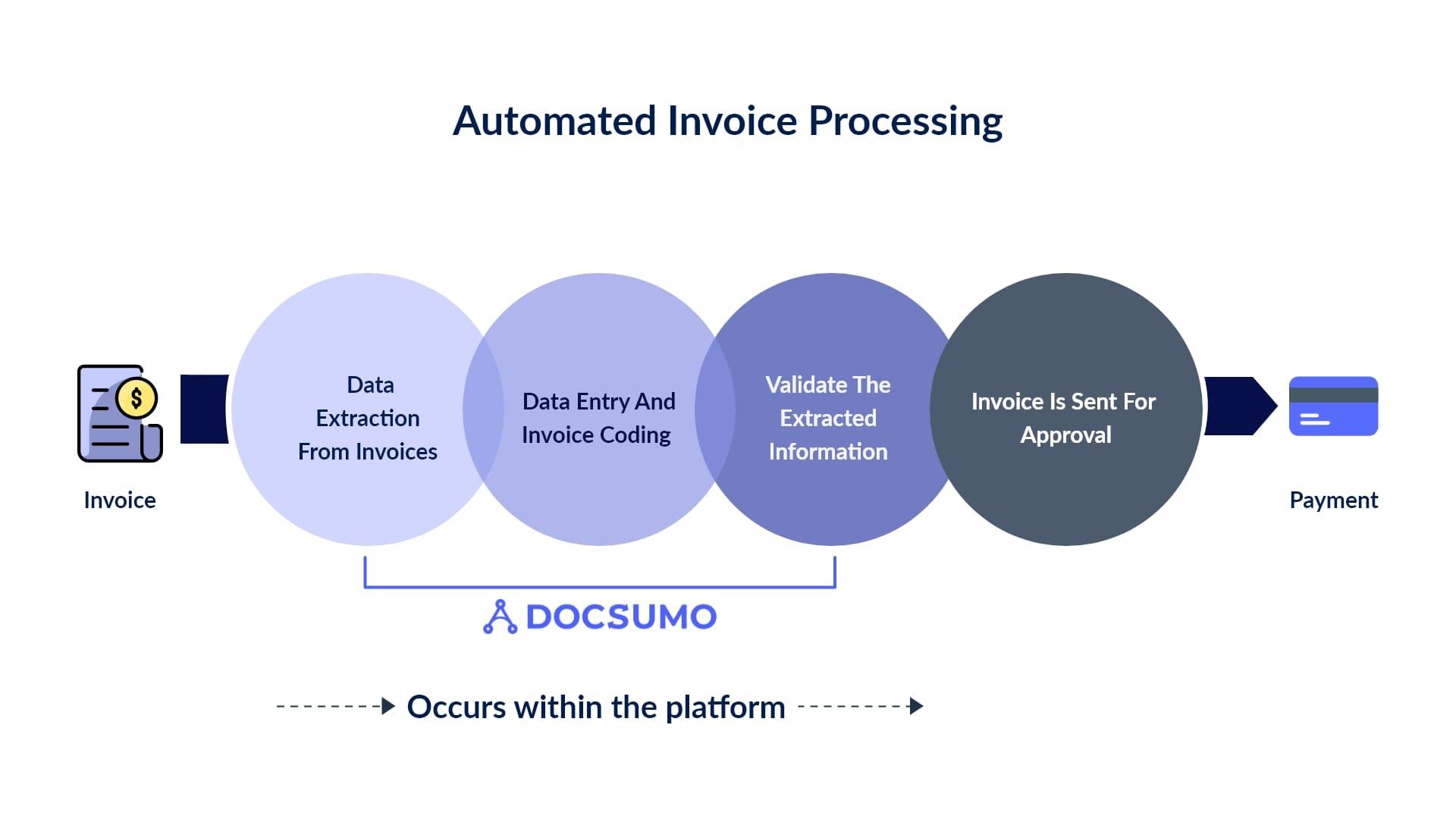 AP automation workflow