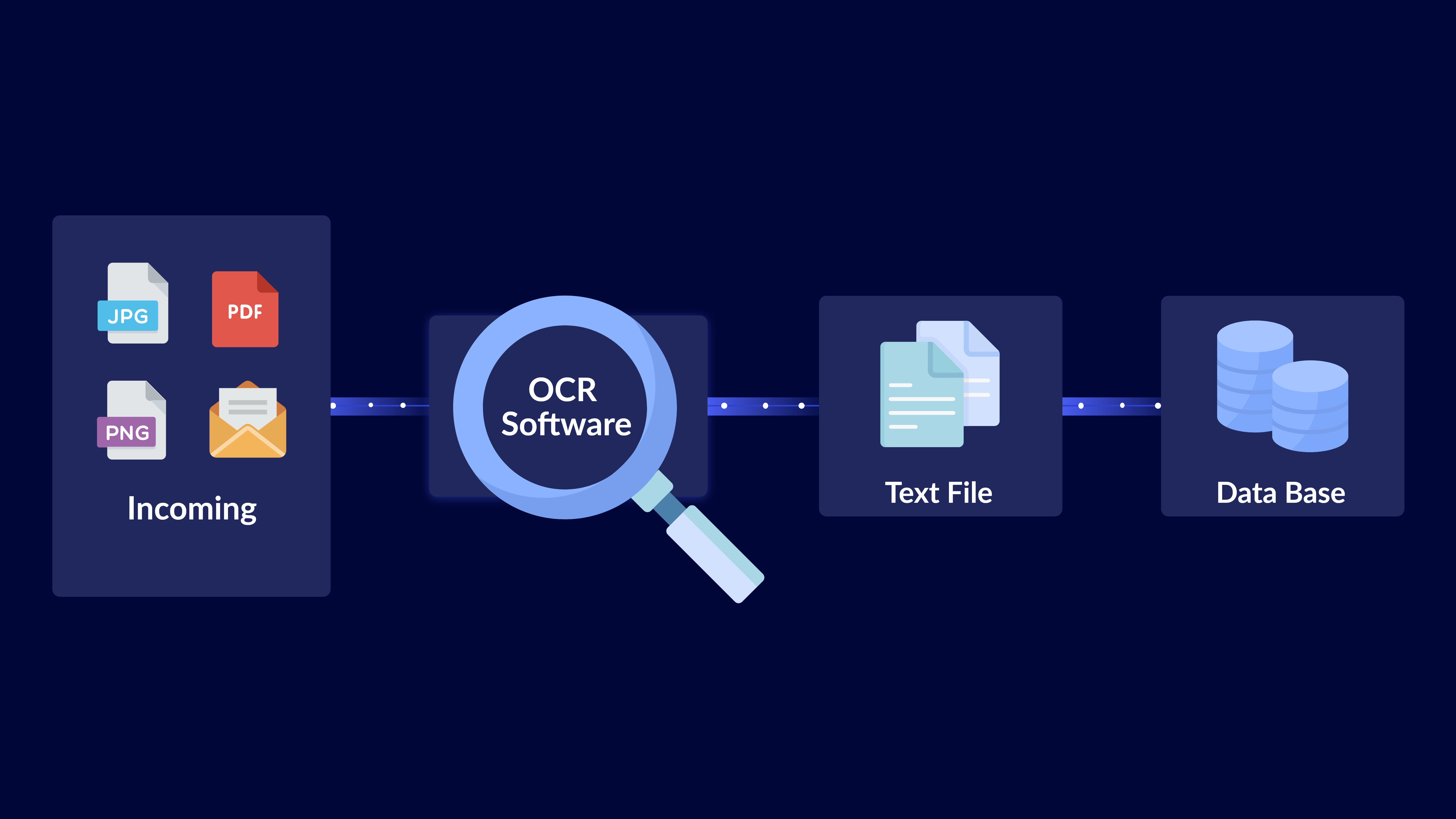 template based ocr workflow