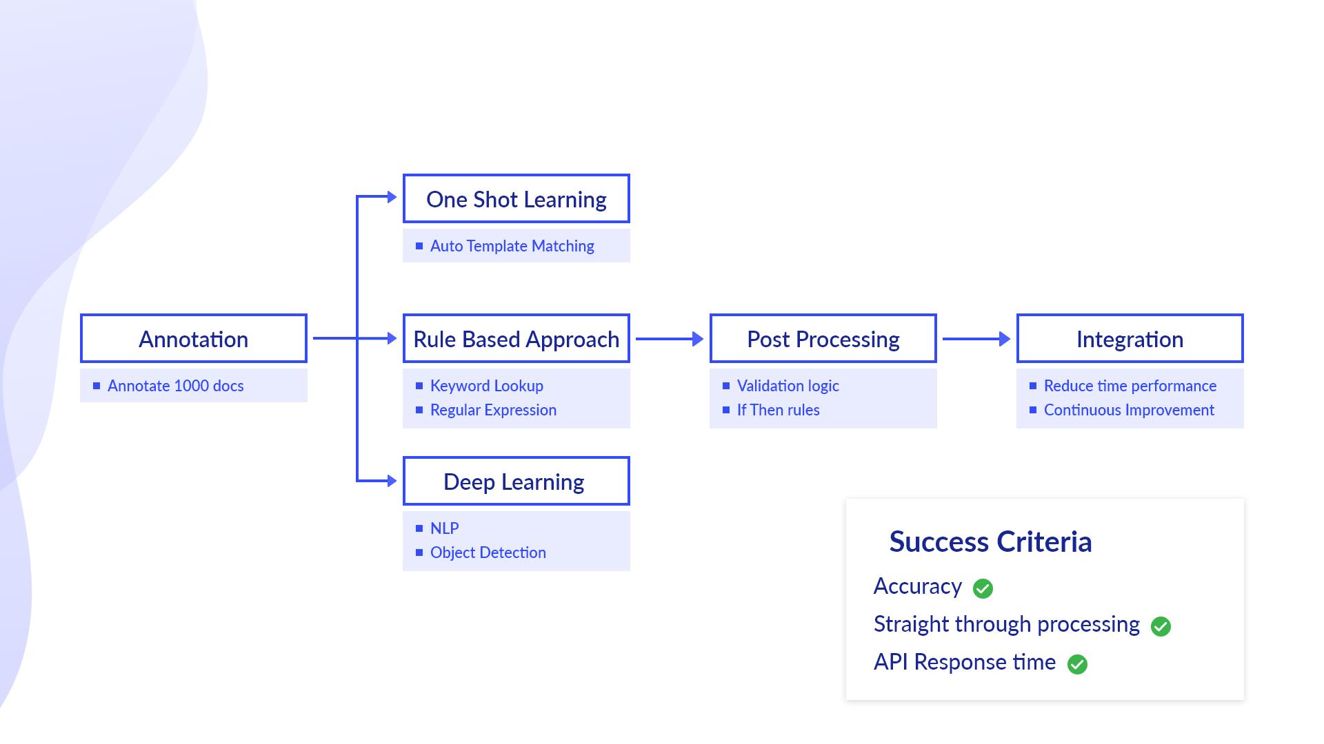 data capture earning mechanisms