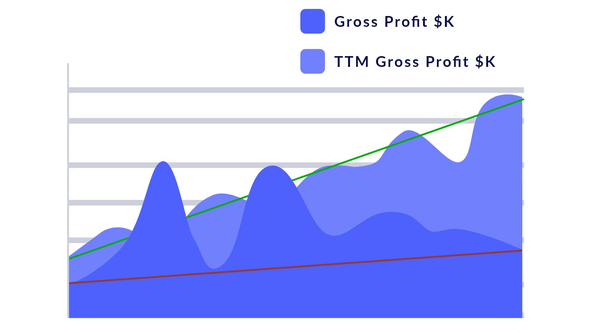 Trailing 12 months representational graph