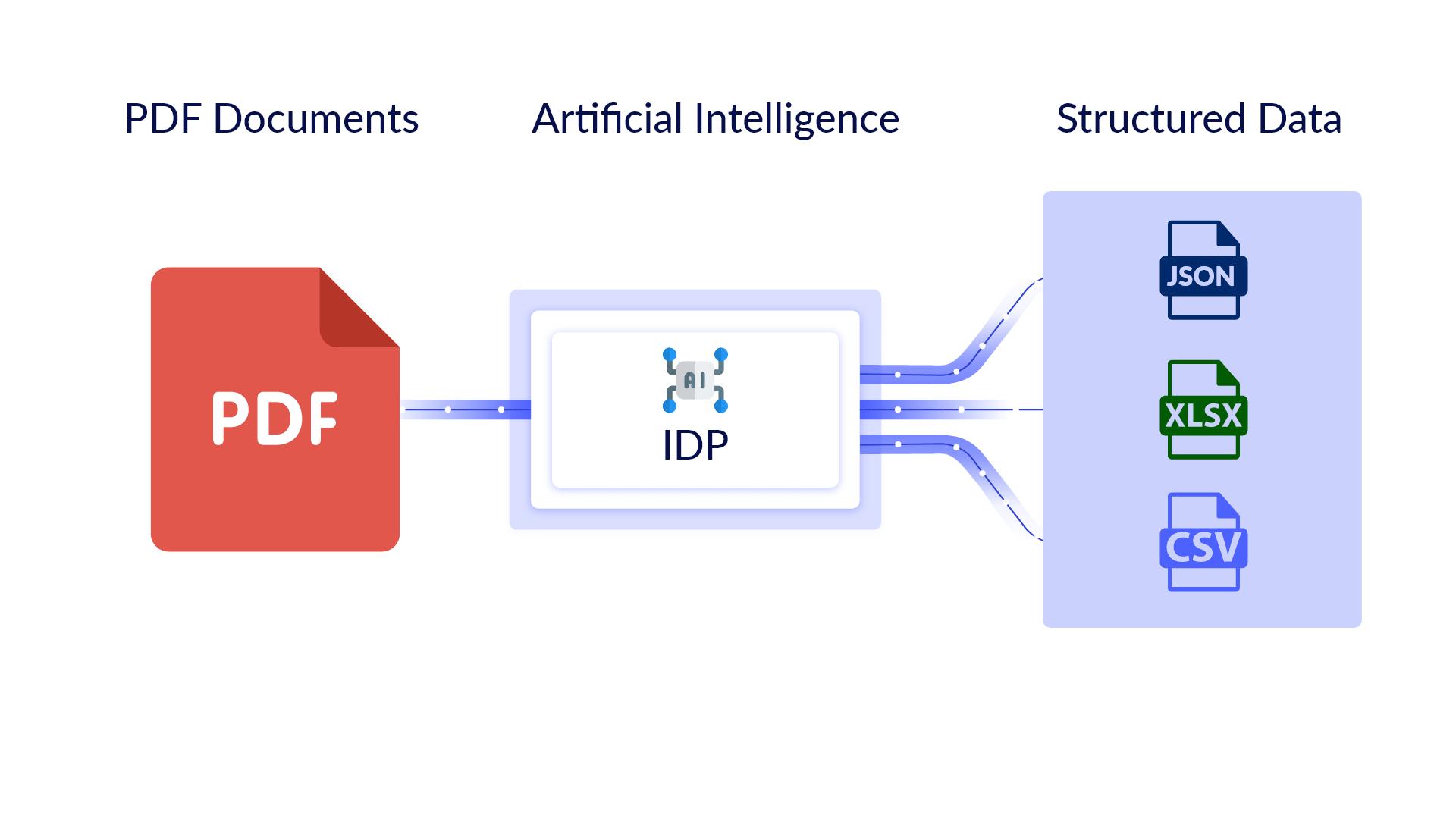 IDP Workflow