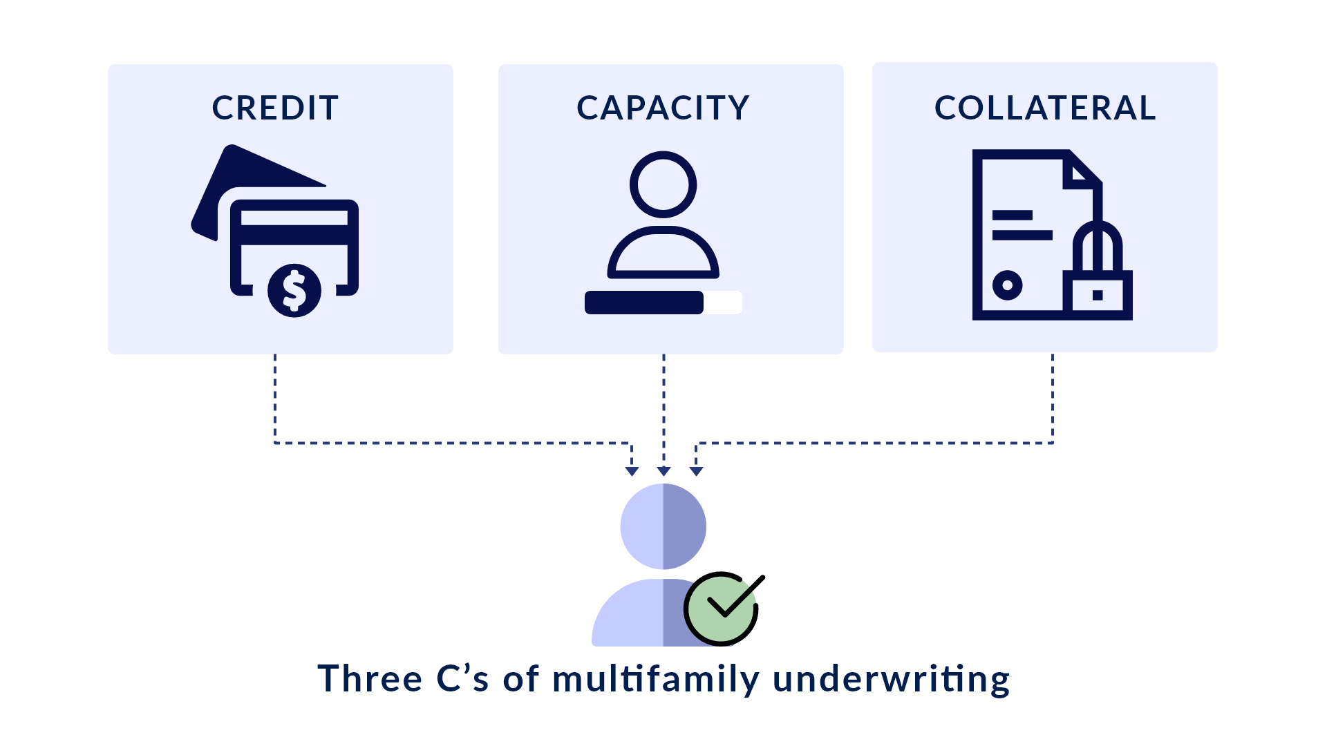 3 C's of Commercial Underwriting