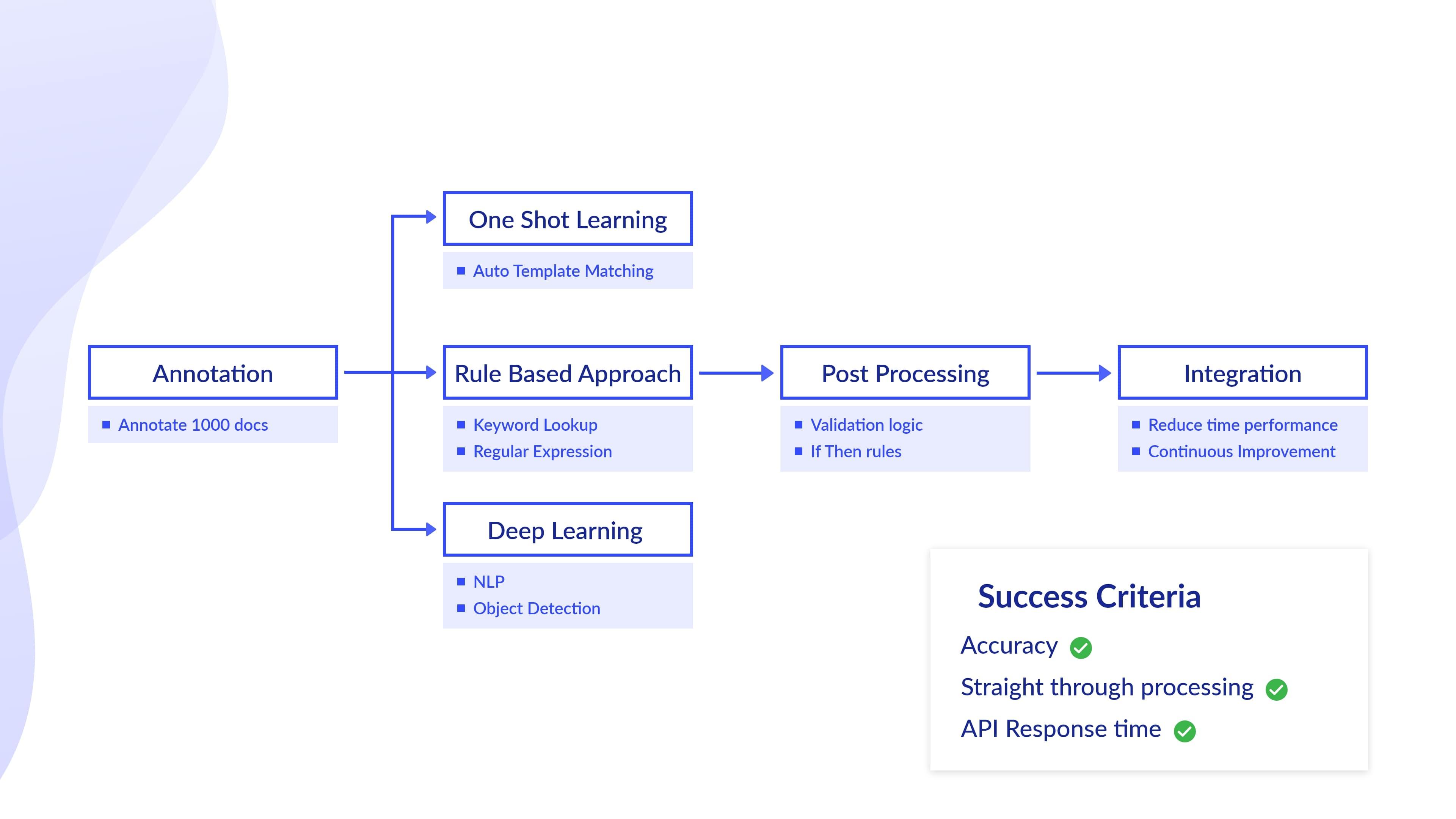 Data capture learning mechanisms