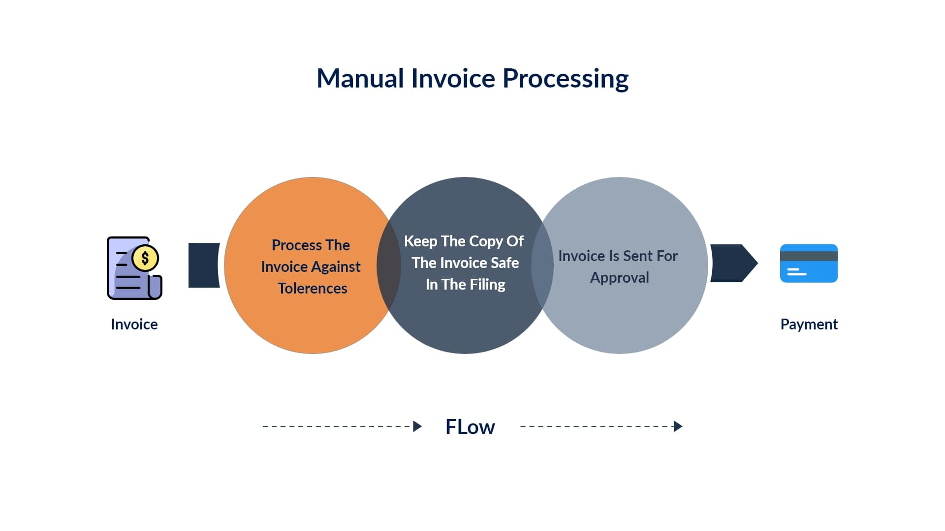 manual invoice processing workflow