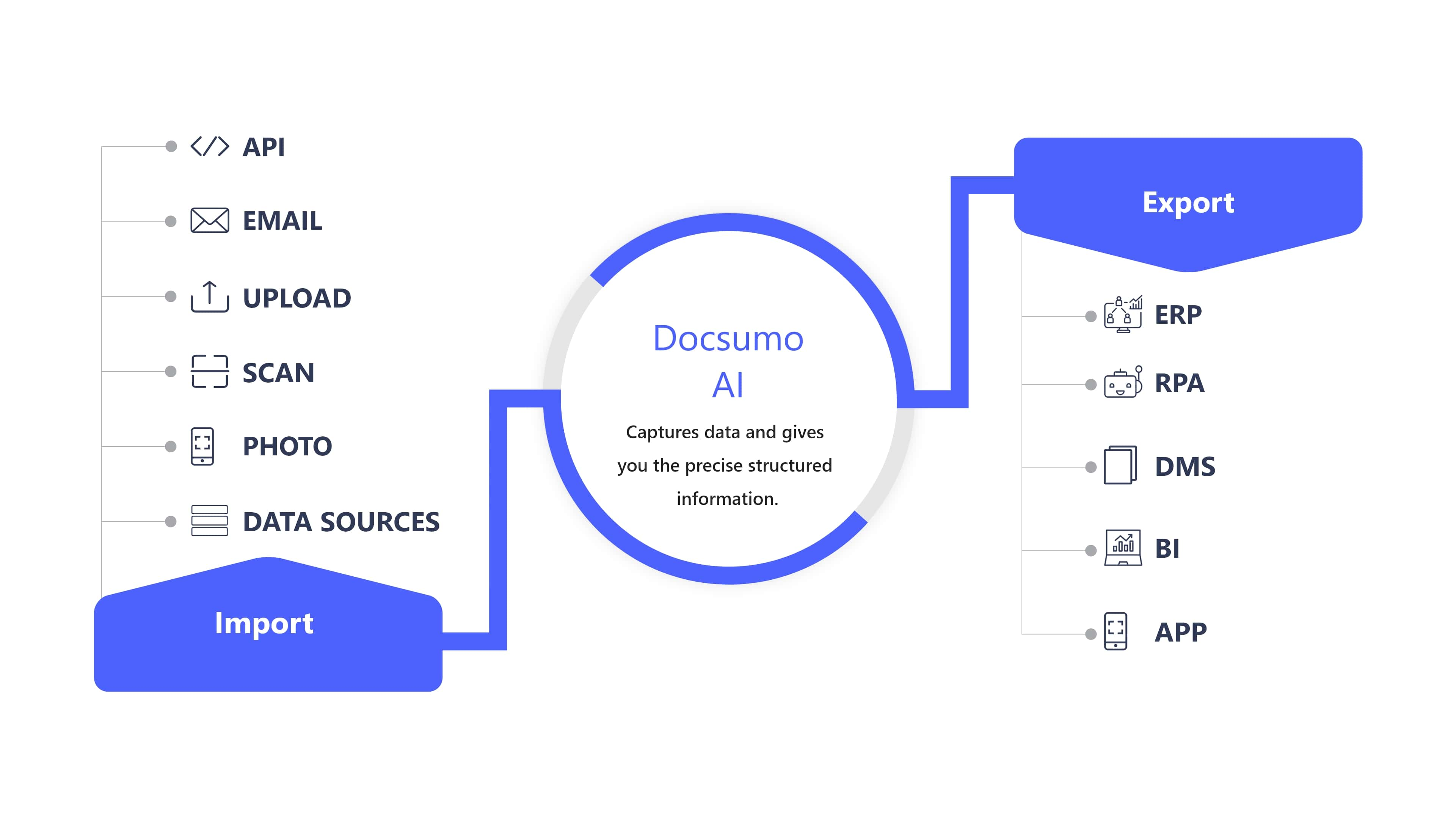 end-to-end document automation