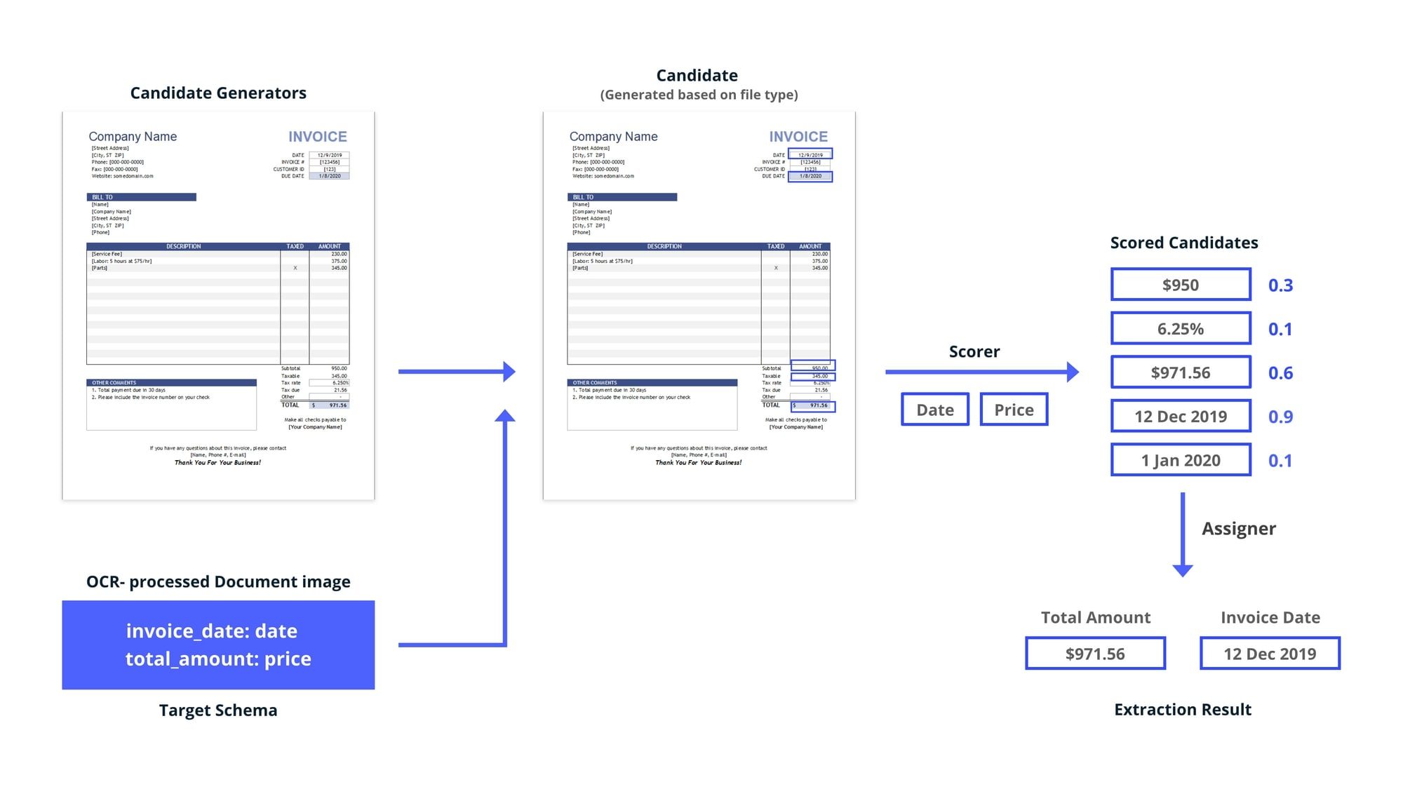 AI Document processing wrkflow