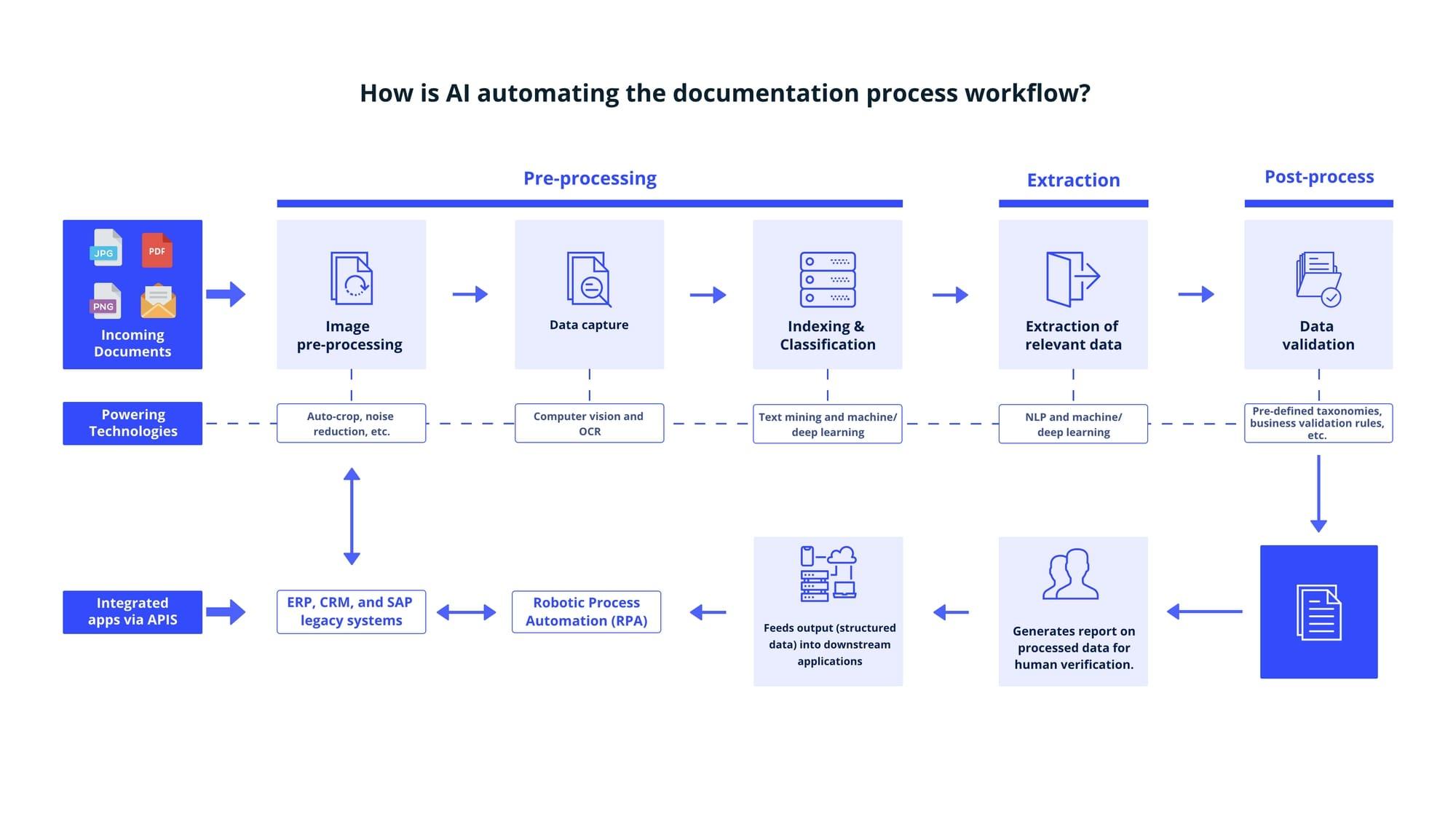 AI Documentation processing workflow