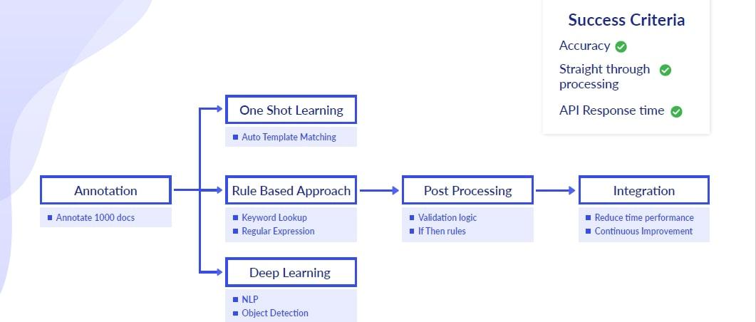 Multiple learning methods