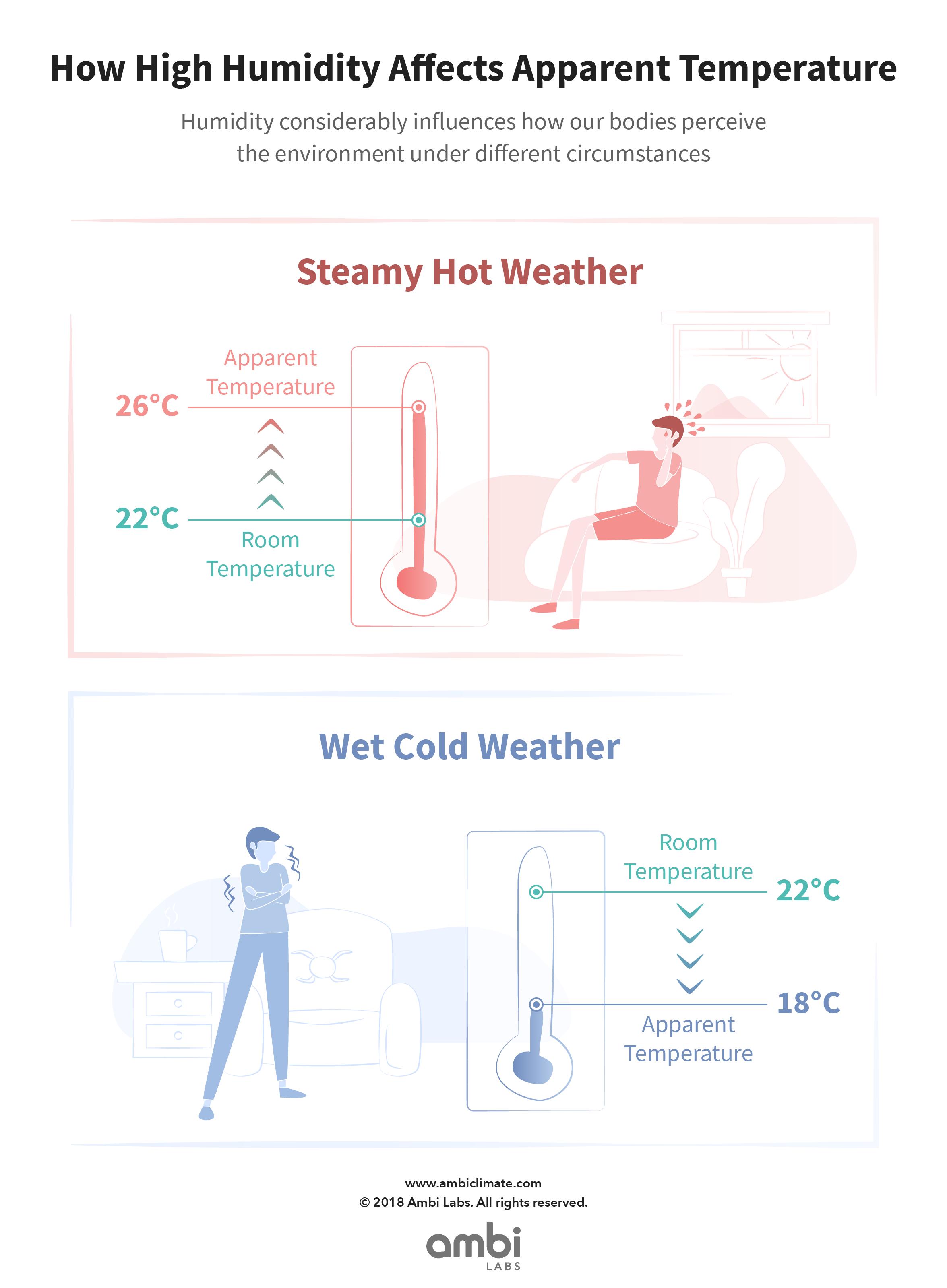 blog-humidity-q4-v4@4xy.png