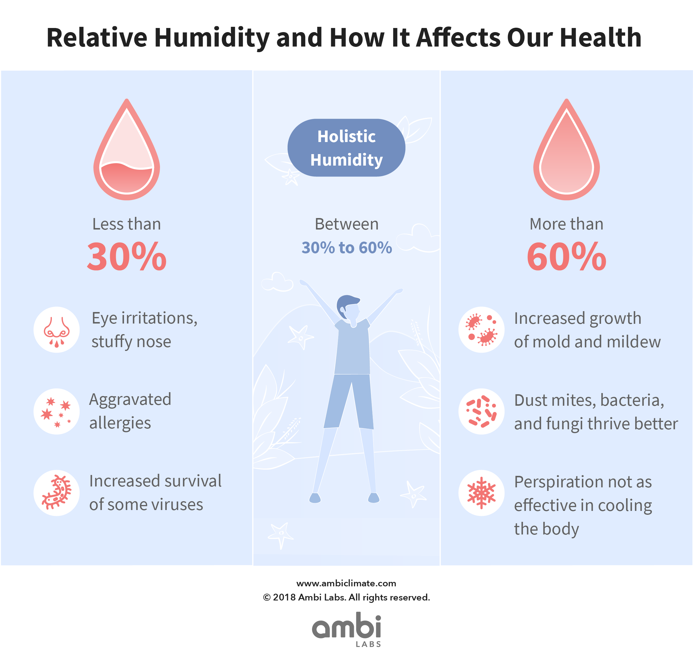 blog-humidity-q2-v2@4x.png