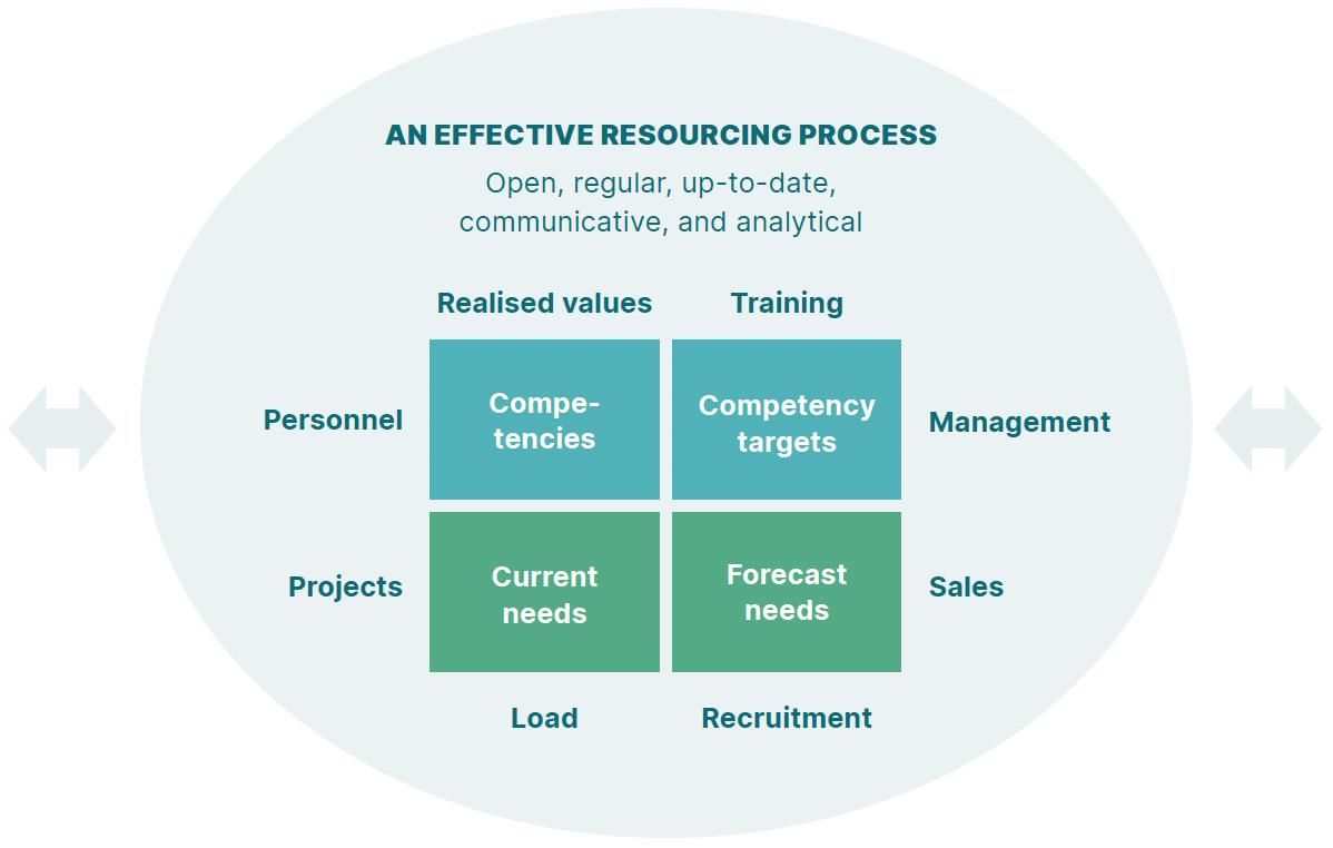An effective resourcing process