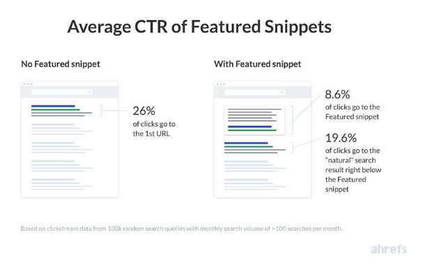 average ctr feature snippets