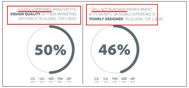 Attractiveness Bias - design quality for marketing
