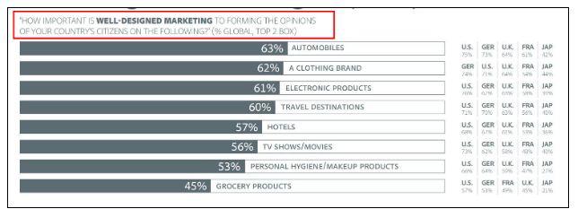 Attractiveness Bias - well designed marketing