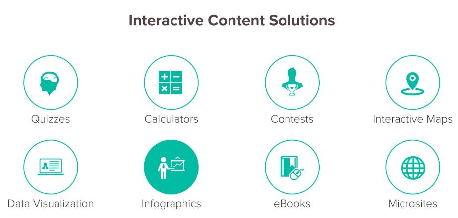 Interactive content content tools for websites
