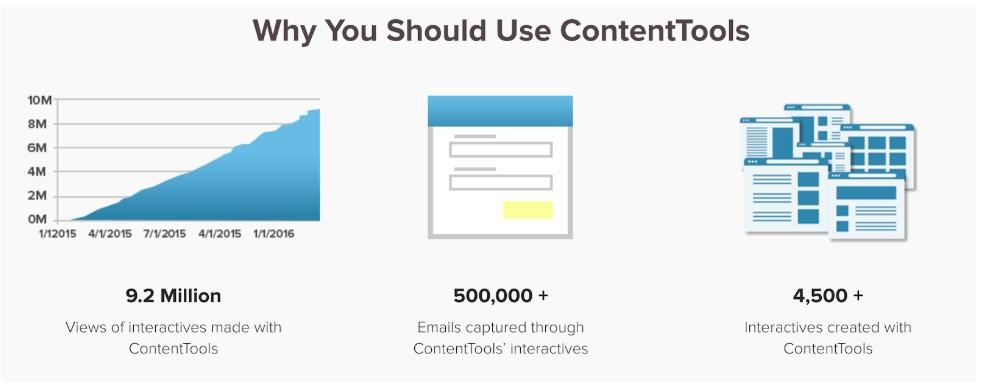 Interactive content tools contenttools