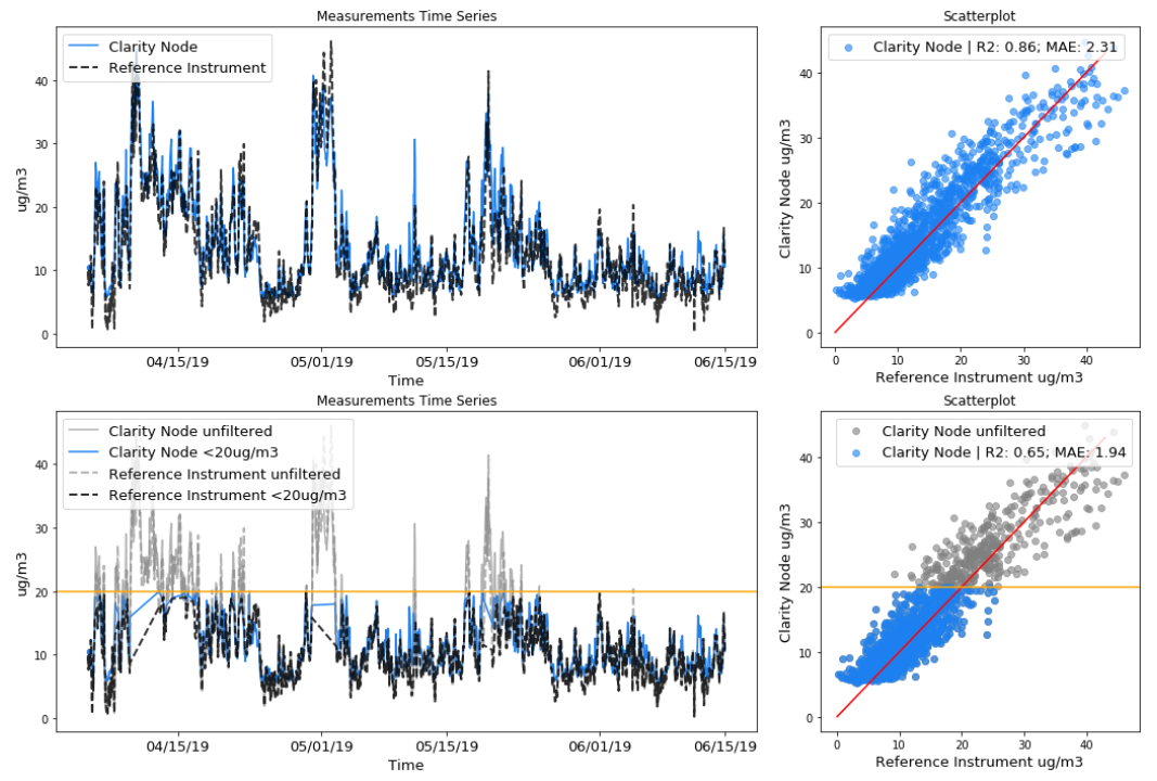 Figure 4: Top: Measurements time series and scatterplot for a Clarity Node and a government reference station that are measuring PM2.5 over time. Bottom: same plots but whenever the Clarity Node reads above 20 𝞵g/m3 the data is filtered out.