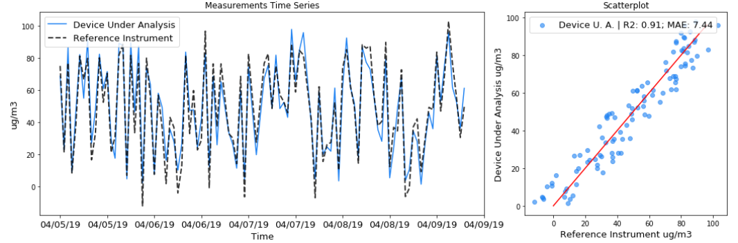 Figure 1: Measurements time series and scatterplot for an imaginary device under analysis and reference instrument that are measuring PM2.5 over time. Example of a good R2.