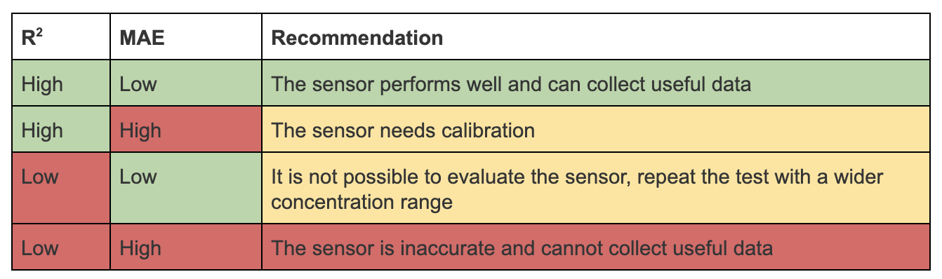 This chart shows how to use MAE and R² to determine air quality sensor accuracy.