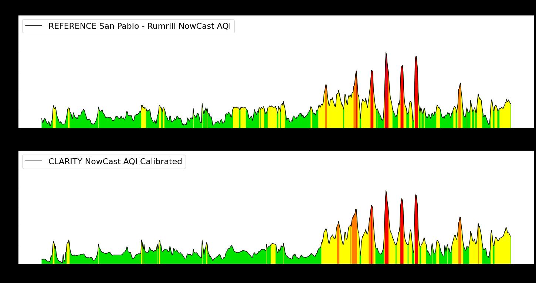 AQI data from Clarity monitor.