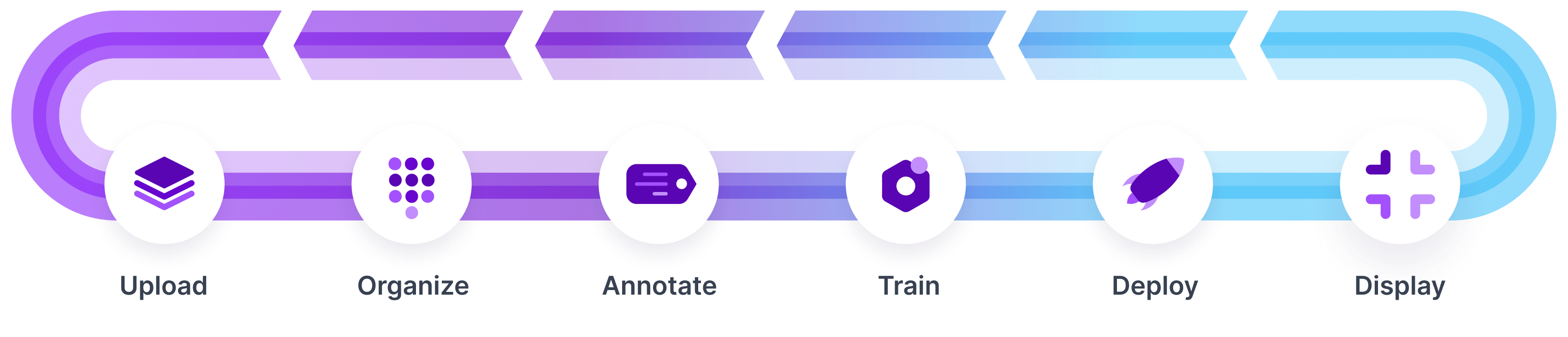 Roboflow computer vision cycle