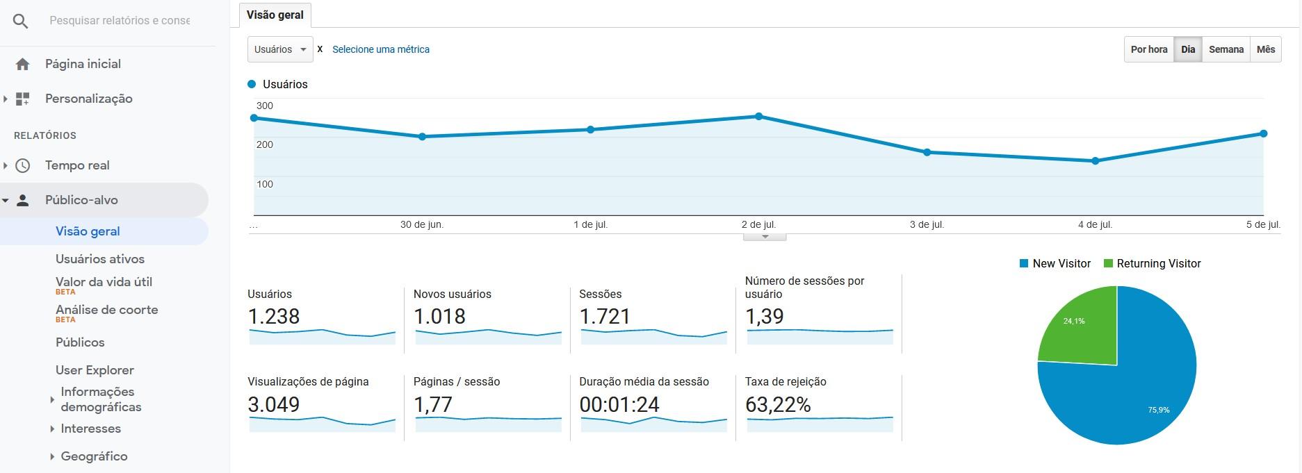 Visão Geral no Google Analytics