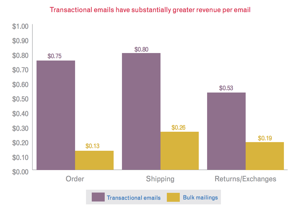 Revenue by message type
