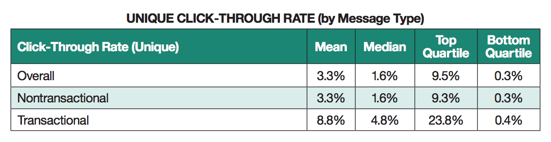 Click through rate by message type