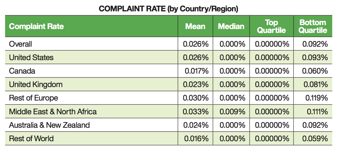 Complaint rate by country