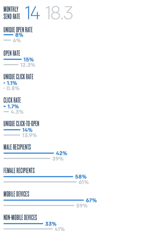 Average email data