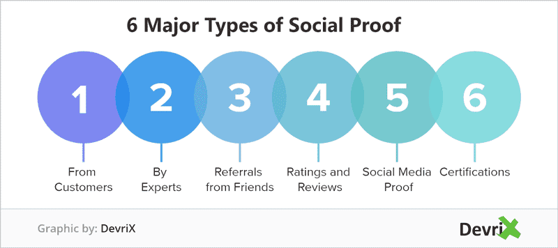 type of social proof