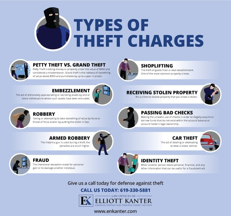 Experienced Theft Lawyer Representing Clients In San Diego Infographic