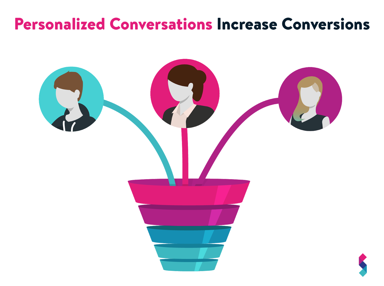 One-to-one text messaging helps capture and move leads through the sales funnel